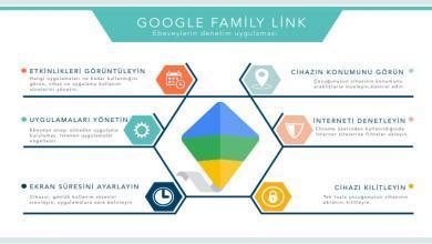 Google Family link infografik